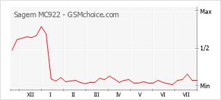 Popularity chart of Sagem MC922