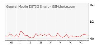 Gráfico de los cambios de popularidad General Mobile DST3G Smart