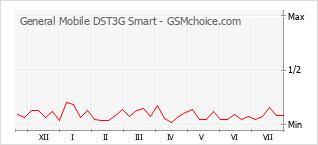Populariteit van de telefoon: diagram General Mobile DST3G Smart
