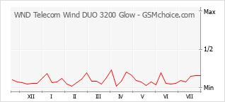 Diagramm der Poplularitätveränderungen von WND Telecom Wind DUO 3200 Glow