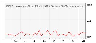Gráfico de los cambios de popularidad WND Telecom Wind DUO 3200 Glow