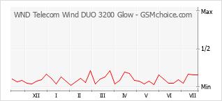 Grafico di modifiche della popolarità del telefono cellulare WND Telecom Wind DUO 3200 Glow