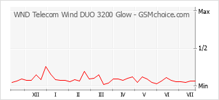 Диаграмма изменений популярности телефона WND Telecom Wind DUO 3200 Glow