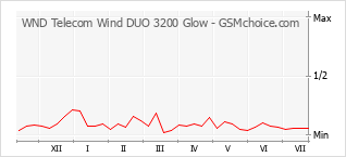 手机声望改变图表 WND Telecom Wind DUO 3200 Glow