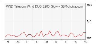 手機聲望改變圖表 WND Telecom Wind DUO 3200 Glow