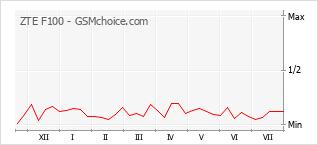 Popularity chart of ZTE F100