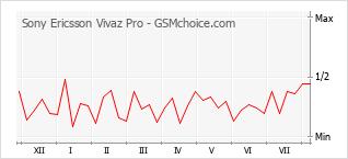 Grafico di modifiche della popolarità del telefono cellulare Sony Ericsson Vivaz Pro