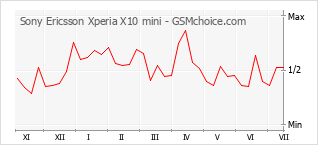 Popularity chart of Sony Ericsson Xperia X10 mini