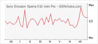 Le graphique de popularité de Sony Ericsson Xperia X10 mini Pro