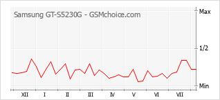 Populariteit van de telefoon: diagram Samsung GT-S5230G