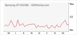 手機聲望改變圖表 Samsung GT-S5230G
