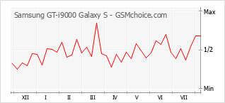 Popularity chart of Samsung GT-i9000 Galaxy S