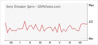 Grafico di modifiche della popolarità del telefono cellulare Sony Ericsson Spiro