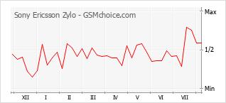 Gráfico de los cambios de popularidad Sony Ericsson Zylo