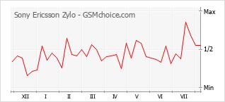 Le graphique de popularité de Sony Ericsson Zylo