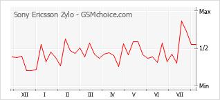 Диаграмма изменений популярности телефона Sony Ericsson Zylo