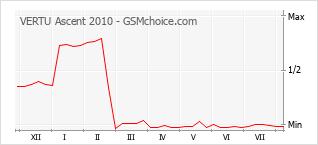 Popularity chart of VERTU Ascent 2010