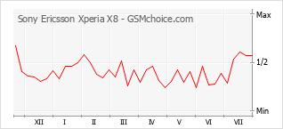 Popularity chart of Sony Ericsson Xperia X8