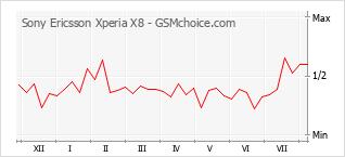 Gráfico de los cambios de popularidad Sony Ericsson Xperia X8