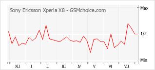 Grafico di modifiche della popolarità del telefono cellulare Sony Ericsson Xperia X8
