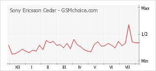 Diagramm der Poplularitätveränderungen von Sony Ericsson Cedar