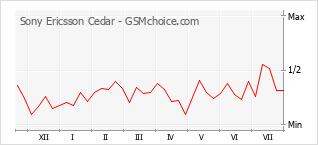 Grafico di modifiche della popolarità del telefono cellulare Sony Ericsson Cedar