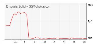 Grafico di modifiche della popolarità del telefono cellulare Emporia Solid