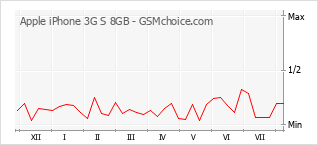 Popularity chart of Apple iPhone 3G S 8GB