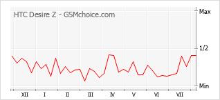Grafico di modifiche della popolarità del telefono cellulare HTC Desire Z