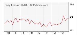Gráfico de los cambios de popularidad Sony Ericsson K700i