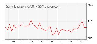 Grafico di modifiche della popolarità del telefono cellulare Sony Ericsson K700i