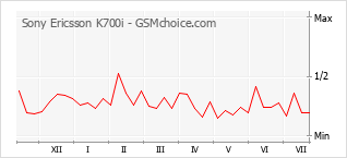 Traçar mudanças de populariedade do telemóvel Sony Ericsson K700i