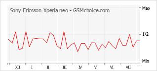 Diagramm der Poplularitätveränderungen von Sony Ericsson Xperia neo