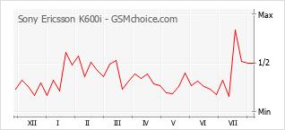 手機聲望改變圖表 Sony Ericsson K600i