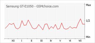 Le graphique de popularité de Samsung GT-E1050