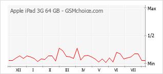 手機聲望改變圖表 Apple iPad 3G 64 GB