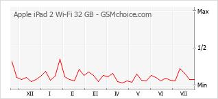 Diagramm der Poplularitätveränderungen von Apple iPad 2 Wi-Fi 32 GB