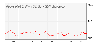 Popularity chart of Apple iPad 2 Wi-Fi 32 GB
