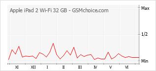 Traçar mudanças de populariedade do telemóvel Apple iPad 2 Wi-Fi 32 GB