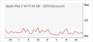 Gráfico de los cambios de popularidad Apple iPad 2 Wi-Fi 64 GB
