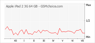 手機聲望改變圖表 Apple iPad 2 3G 64 GB