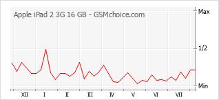 Popularity chart of Apple iPad 2 3G 16 GB