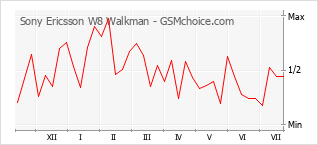 Popularity chart of Sony Ericsson W8 Walkman
