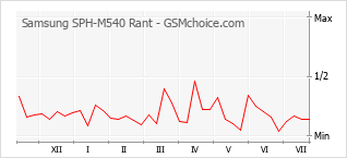 Popularity chart of Samsung SPH-M540 Rant