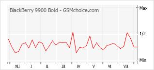 Gráfico de los cambios de popularidad BlackBerry 9900 Bold