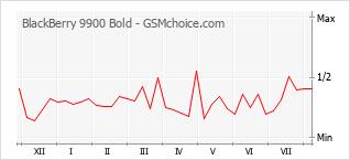 Le graphique de popularité de BlackBerry 9900 Bold