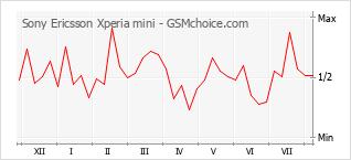 Le graphique de popularité de Sony Ericsson Xperia mini