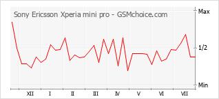 Popularity chart of Sony Ericsson Xperia mini pro