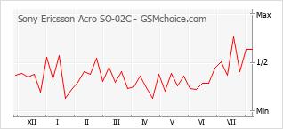 Диаграмма изменений популярности телефона Sony Ericsson Acro SO-02C