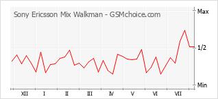 Gráfico de los cambios de popularidad Sony Ericsson Mix Walkman